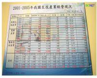2001~2005台灣生技產業經營現況