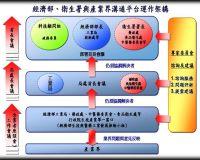 經濟部‧衛生署與產業界平台